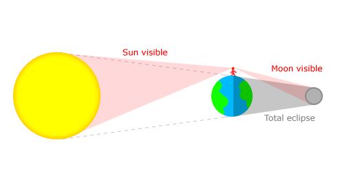 How selenelion occurs