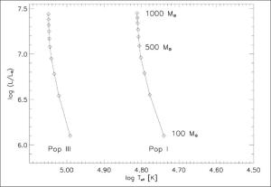 Zero-age main sequence (ZAMS) for very massive stars, shown for Pop III (left line) and Pop I stars (right line).