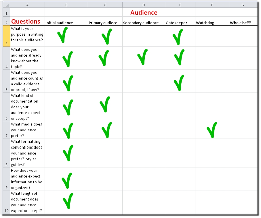 Audience Analysis Paper Example