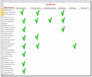 A sample audience analysis grid